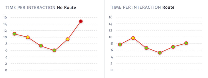 Two charts showing the time per interaction for the tested subtasks, with and without the route line on the map. The test using a route line were faster than those without.