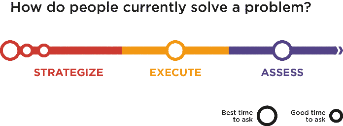 """When is a good time to ask """"How do people currently solve a problem?"""" The big circles represent the best times, while the smaller ones indicate other times recommended for asking the question."""