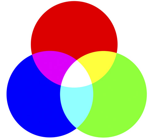 RGB chart