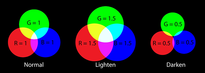 Diagram showing how you can create a darken effect by setting the RGB values at each channel to a a value less than 1; to lighten, increase the values to greater than 1
