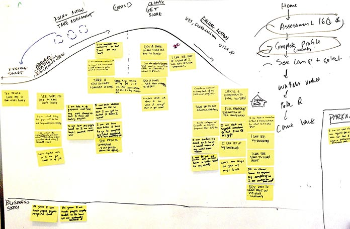 Photo of a story map (sticky notes arranged on a board, with hand-drawn graphics surrounding them).