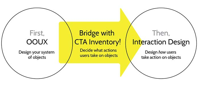 A CTA Inventory is a bridge from big-picture OOUX to detailed interaction design.