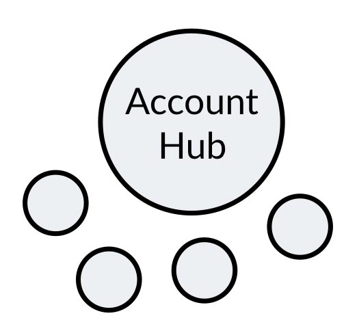 Diagram showing an account hub