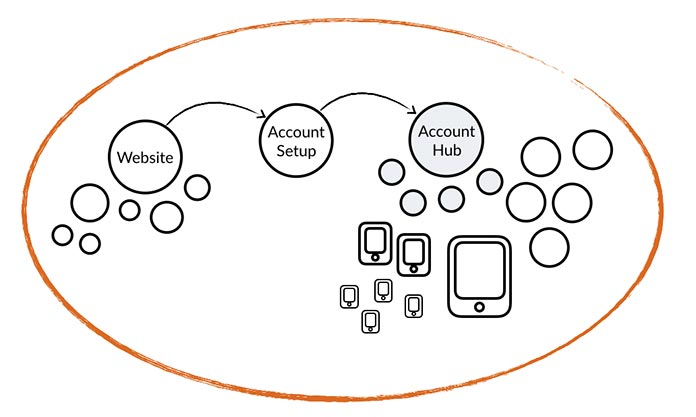 Diagram showing an interconnected enterprise ecosystem: marketing, account setup, account hub, plus iOS apps