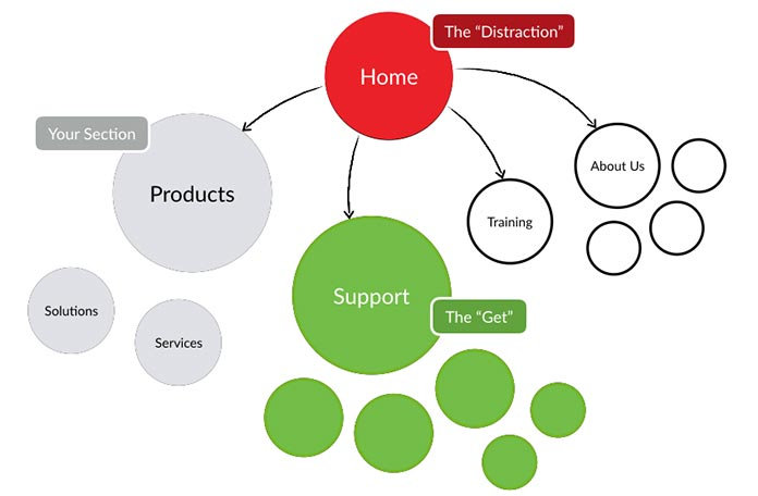 Diagram showing a typical web marketing sitemap overlaid with a product section team's choices on spreading a system beyond its own section