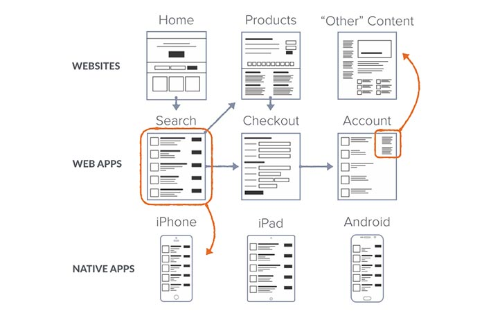 Diagram of product relationships within a portfolio, with web apps relating to both web sites and native apps.