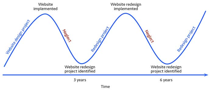 The revolution approach to managing your web presence.