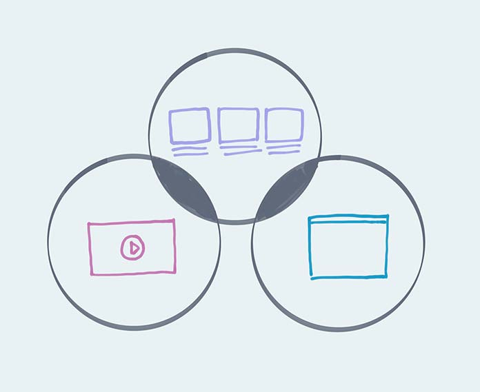 Venn diagram showing how storyboards, animatics, or prototypes might be combined
