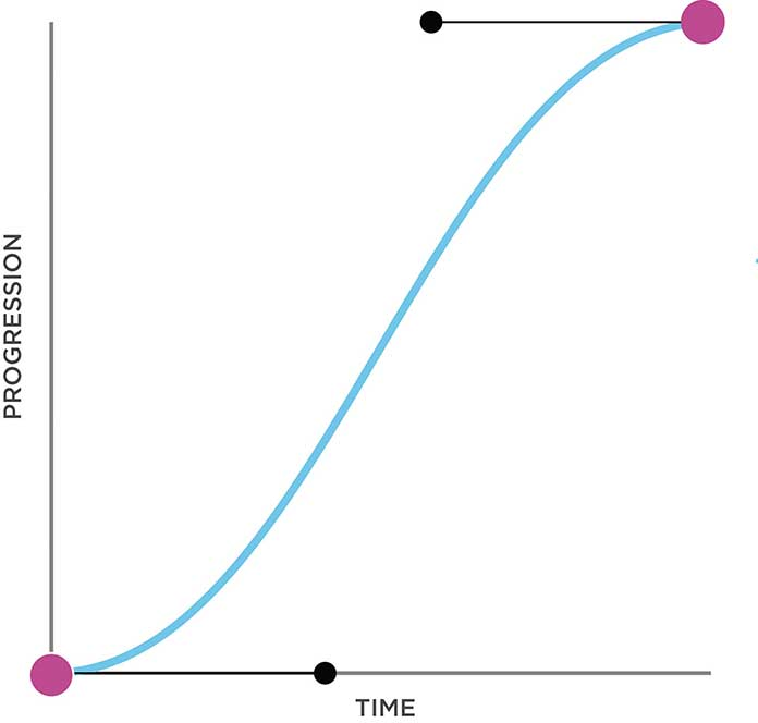 A graphic illustration the curves of an ease-in-out progression