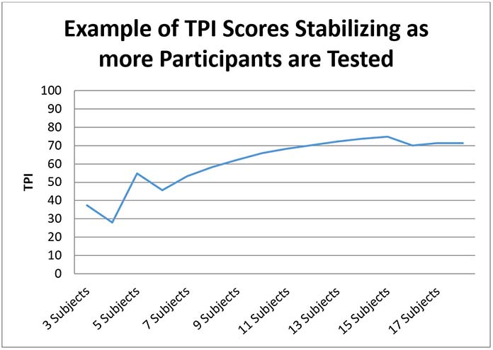 A graph showing how TPI scores essentially leveled out upon as more participants were included.