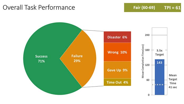 A pie chart illustrating sample results for Overall Task Performance, and a vertical bar showing Mean Completion Times in comparison with Mean Target Times.