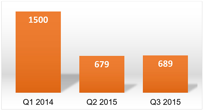 Bar chart illustrating registration support request numbers for Q1 2014 (1,500), Q2 2015 (679), and Q3 2015 (689).