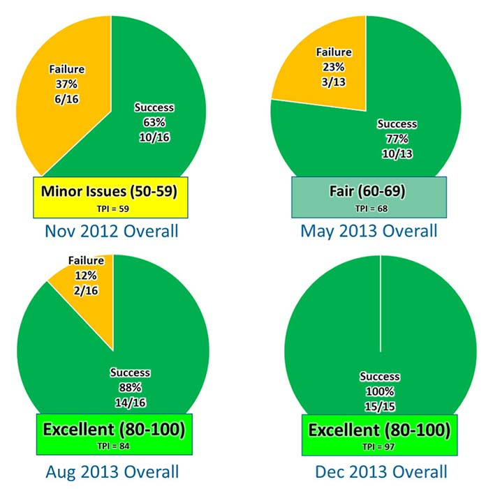 Four pie charts illustration the progression of improvement in success rate from November 2012 (63%), May 2013 (77%), August 2013 (88%), and December 2013 (100%).