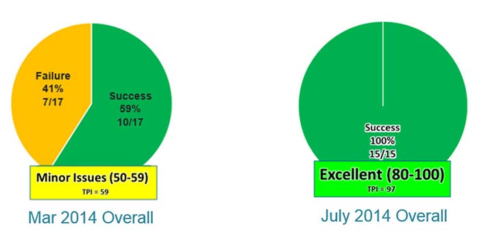 Two pie charts, one reporting a success rate of 41% for March 2014 and the other a 100% success rate for July 2014.