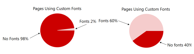 Side-by-side graphs showing adoption of webfonts between 2011 and 2016: from 2% to 60% usage