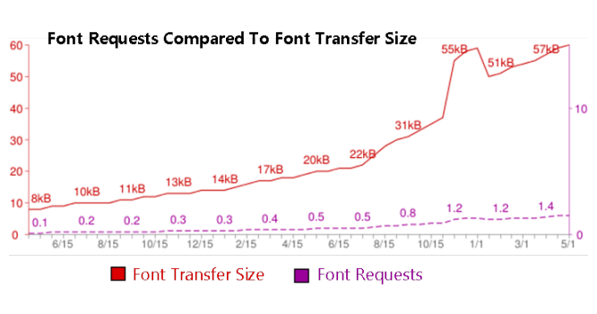 Graph generated from the HTTP Archive showing font request compared to font transfer size