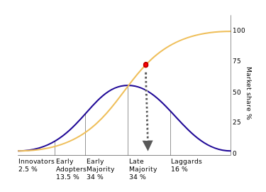 Image showing a graph of a diffusion curve