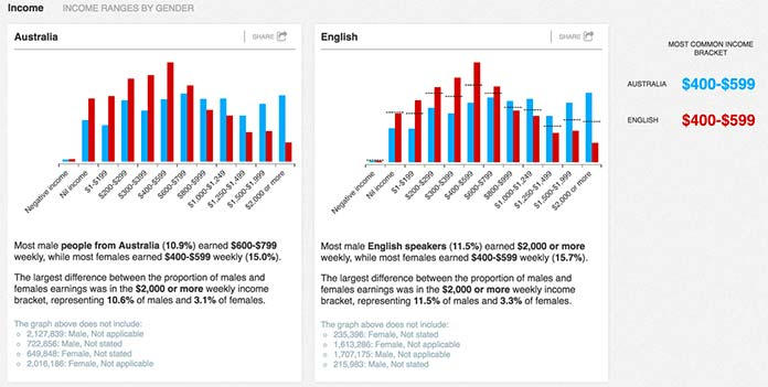 Screenshot comparing two vertical bar graphs depicting income ranges by gender for Australians and for English-speaking Australians
