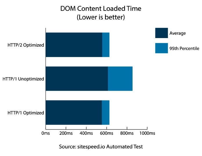"Stacked bar chart of ""DOM Content Loaded Time"" testing results for each of the three scenarios"