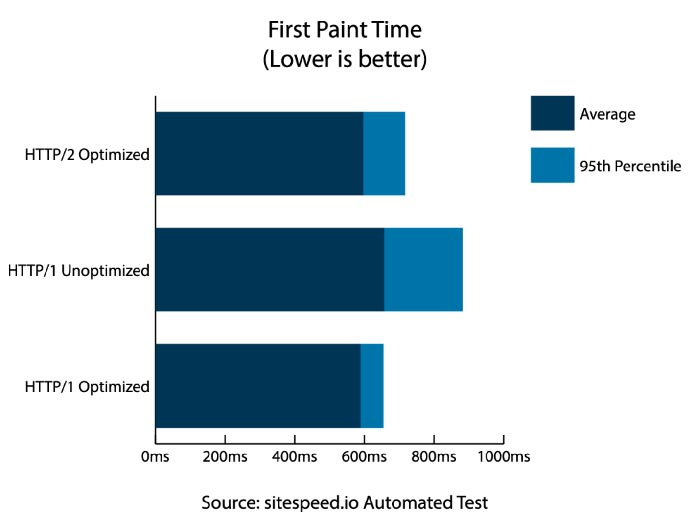 """Stacked bar chart of """"First Paint Time"""" testing results for each of the three scenarios"""