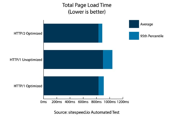 """Stacked bar chart of """"Total Page Load Times"""" testing results for each of the three scenarios"""