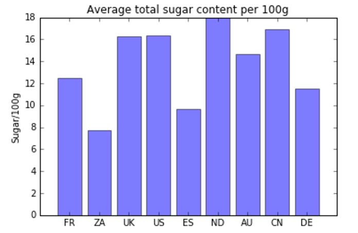 Bar graph depicting quantities of sugar consumption by country