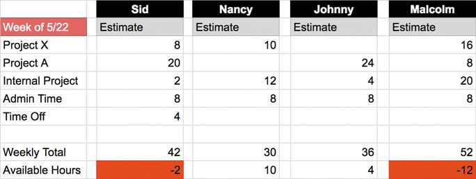 Spreadsheet showing each person as a column header, with rows corresponding to different tasks, all totaled at the bottom.