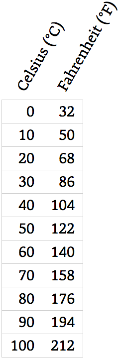 A table showing Fahrenheit against Celsius with oblique headings.