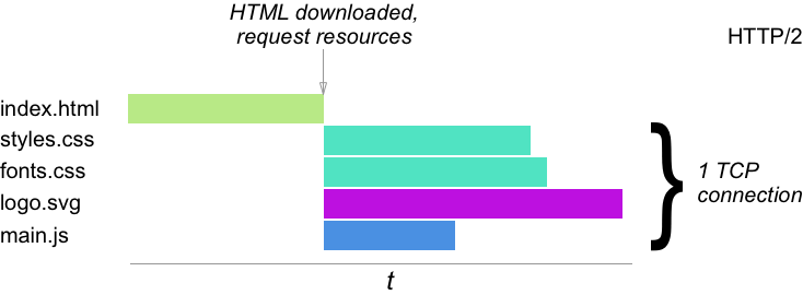 Figure 2. Schematic waterfall of assets loading over one shared TCP connection