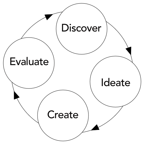 A flowchart showing Discover, leading to Ideate, leading to Create, leading to Evaluate, which leads back to Discover