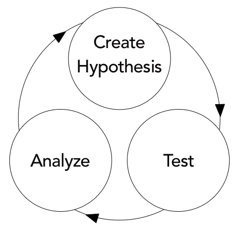 Graphic showing a process with Create Hypothesis, leading to Test, leading to Analyze, leading back to Create Hypothesis