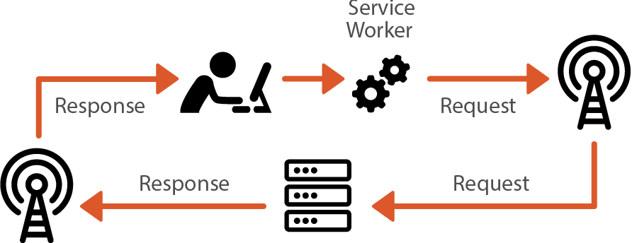 Diagram of the request/response cycle between a user and a server with a service worker being the first thing the response hits