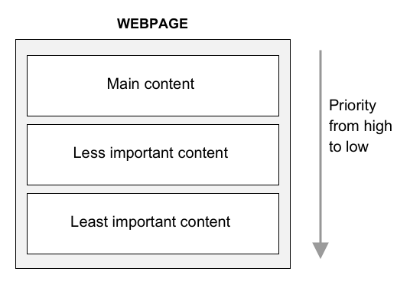 Chart listing components from high priority to low: Main Content, Less Important Content, Least Important Content
