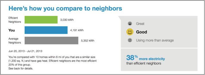 A neighbor comparison graph that shows a customer how they compare with their neighbors in terms of energy efficiency.