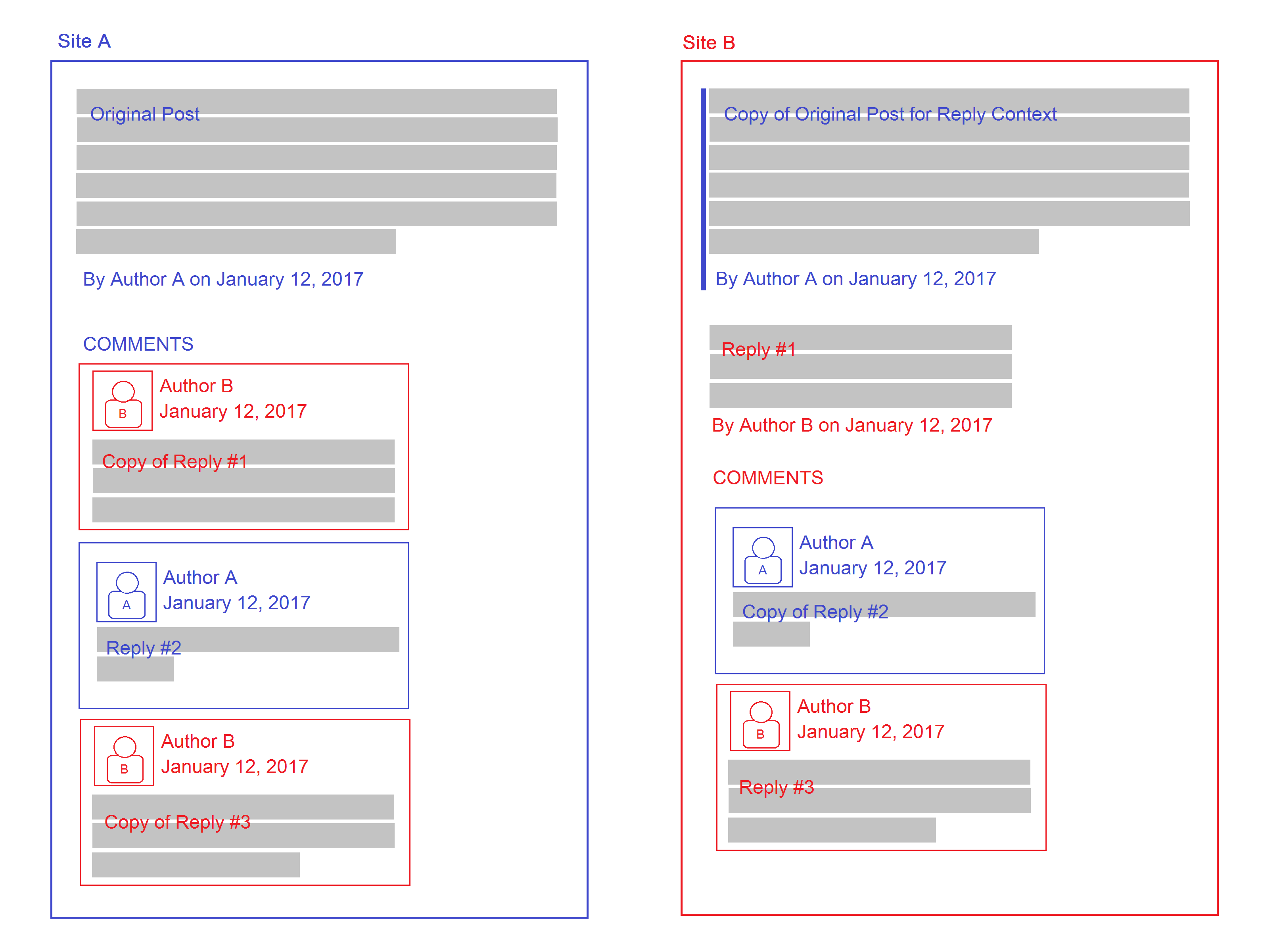 Diagram showing comments sections on two different websites, carrying on a single conversation