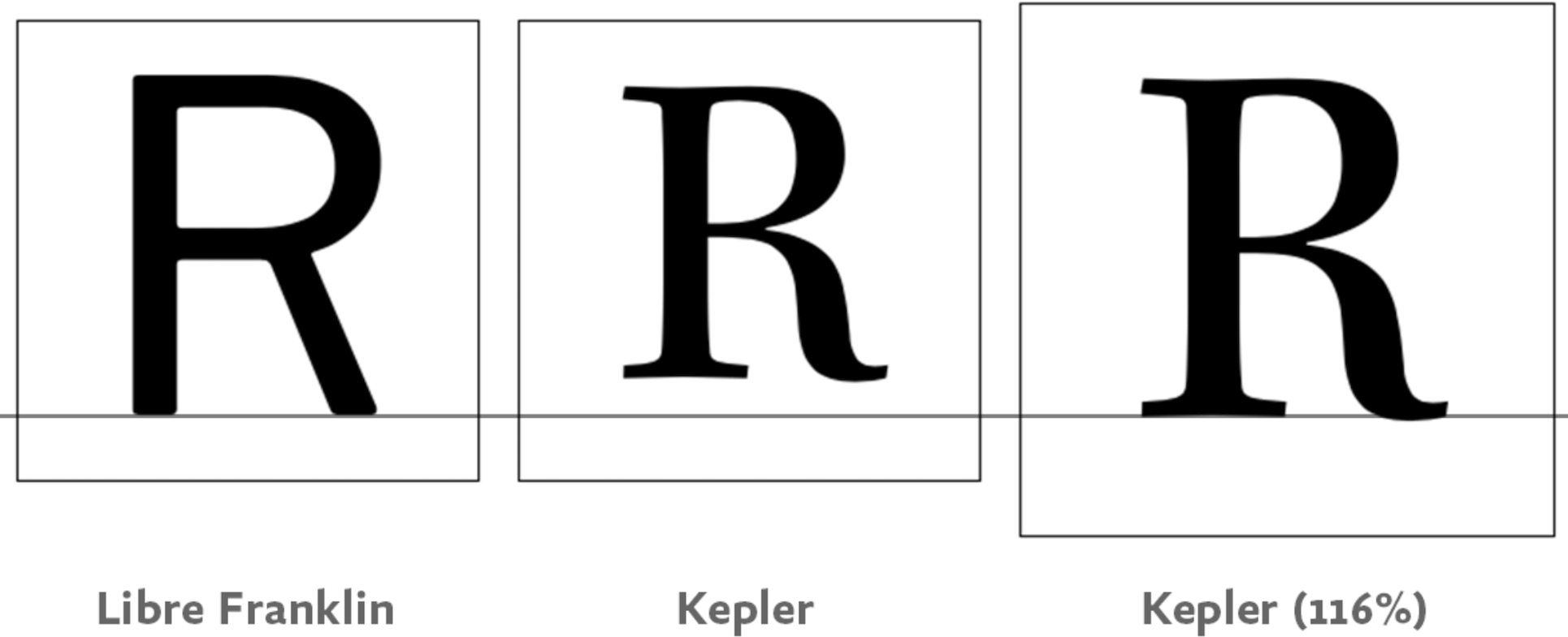 "Three panels (from left): ""R"" in Libre Franklin, Kepler at 100%, and Kepler height-adjusted to match Libre Franklin at 116%."