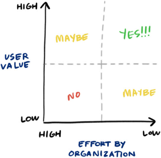 "A 2D plot with the Y axis labeled ""user value"", and the X axis labeled ""effort by organization"". The plot is divided into quadrants, with areas reading in clockwise order ""maybe"", ""yes!!!"", ""maybe"", and ""no""."