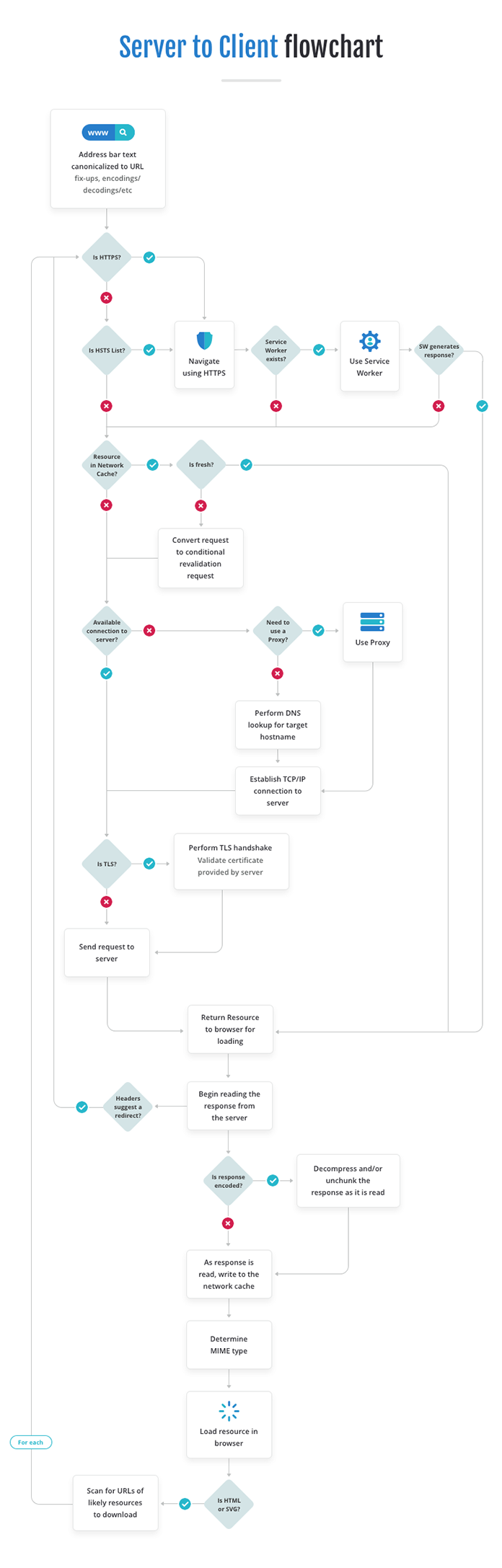 Flowchart showing the path from server to client