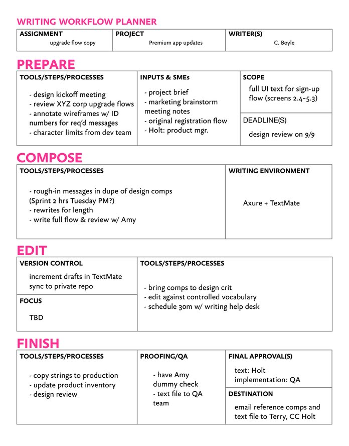 An example of a structured worksheet with the assignment and writer details at the top, and space to add details for preparation, composition, editing, and finishing including tools, steps, processes, and more.