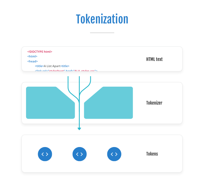 Diagram showing HTML tags being run through a tokenizer to create tokens