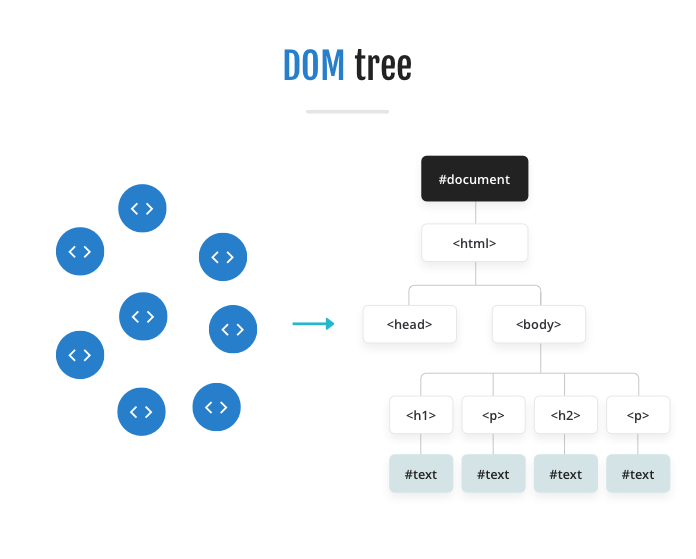 Diagram showing tokens being turned into the DOM