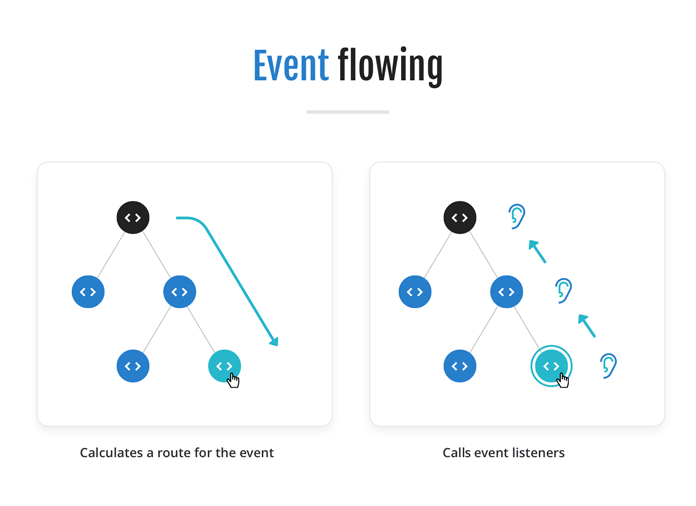 Diagram showing a route being calculated for an event, and then event listeners being called