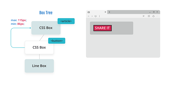 Diagram of a box tree with a CSS box for an article, a CSS box for a button floated left, and a line box, with the CSS box for the button now communicating the min and max width back up to the CSS box for the article