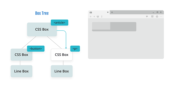 Diagram of a box tree with a CSS box for an article with two branches: a CSS box for a button floated left and a CSS box for a paragraph. The CSS box for the article is communicating the min and max width for the button to the paragraph.