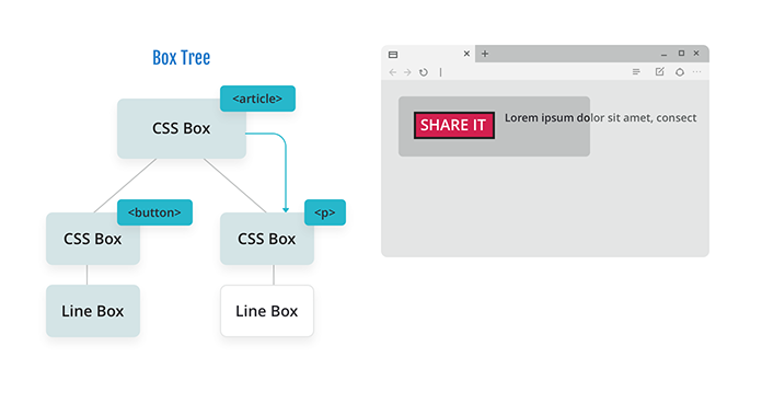Diagram of a box tree with a CSS box for an article with two branches: a CSS box for a button floated left and a CSS box for a paragraph. The paragraph has not been parsed yet and is on one line overflowing the parent container.