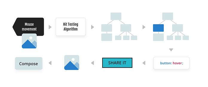A diagram showing the process for hit testing. The process is detailed below.