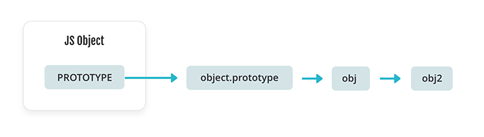 A JavaScript object with a prototype, an arrow pointing to an object.prototype, an arrow pointing to obj, an arrow pointing to obj2