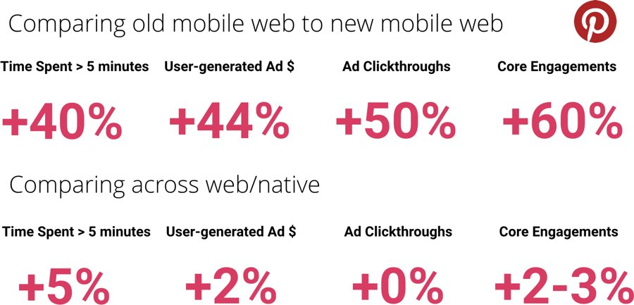 Comparing old mobile web to the progressive web version of Pinterest, the time spent that was greater than 5 minutes increased by 40%, the user-generated ad revenue increased by 44%, ad clickthroughs increased by 50%, and core engagement metrics improved by 60%. Even comparing to the native app, most of these same metrics increased between 2-5%.