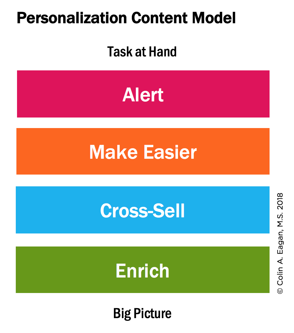 The four contrasting tasks at hand: Alert, Make Easier, Cross-Sell, and Enrich