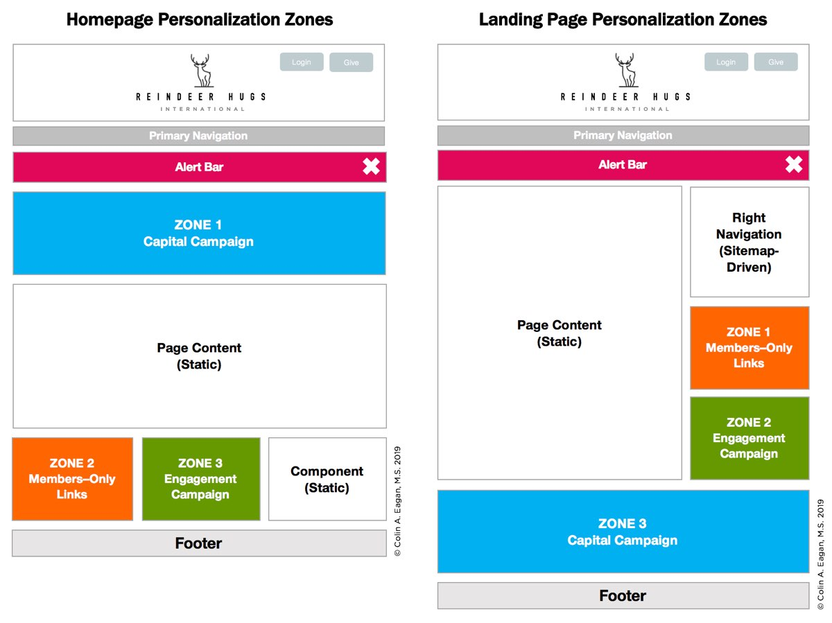 Two separate wireframes with corresponding colored boxes showing which portions of the page relate to each type of personalization.